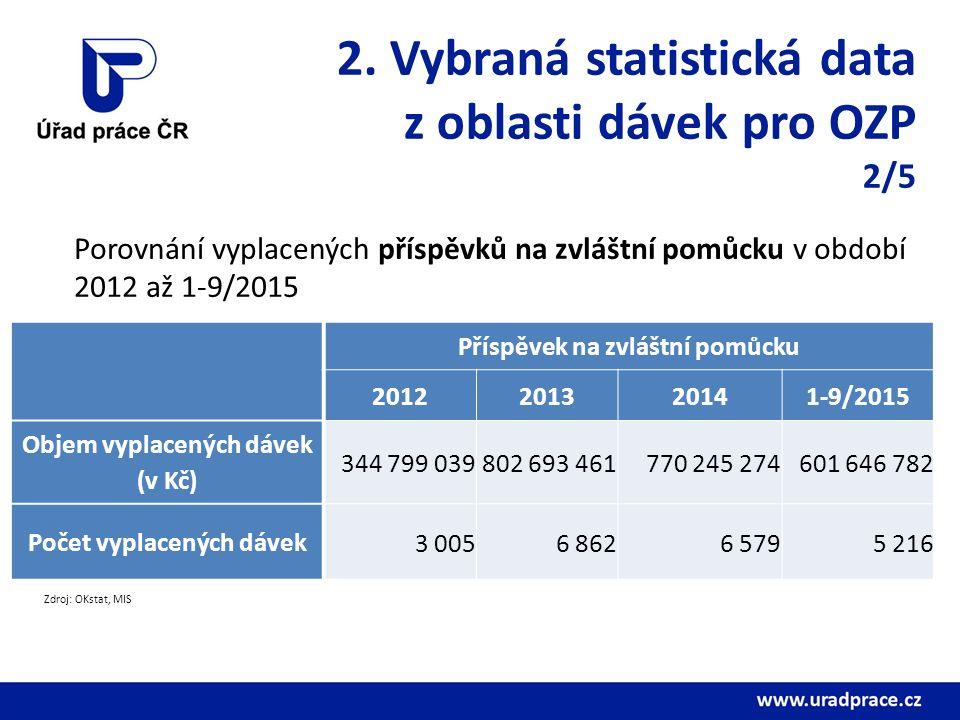 2. Vybraná statistická data z oblasti dávek pro OZP 2/5 Porovnání vyplacených příspěvků na zvláštní pomůcku v období 2012 až 1-9/2015 Příspěvek na zvl