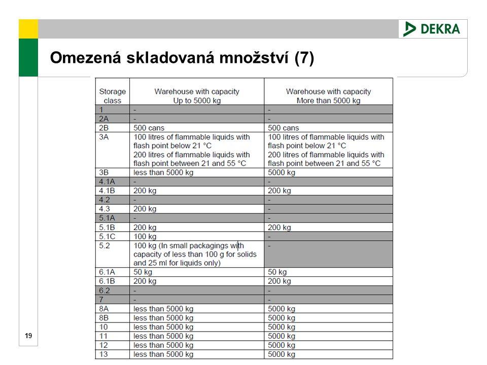 Omezená skladovaná množství (7) 19