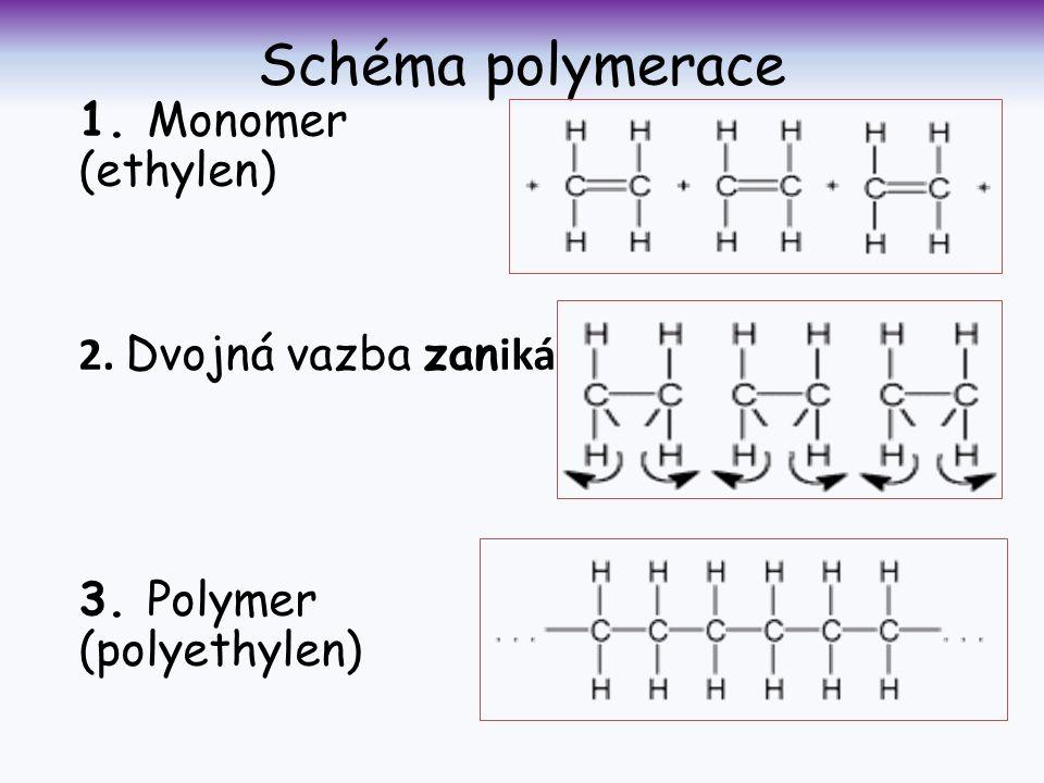 Schéma polymerace 1. Monomer (ethylen) 2. Dvojná vazba zan iká 3. Polymer (polyethylen)