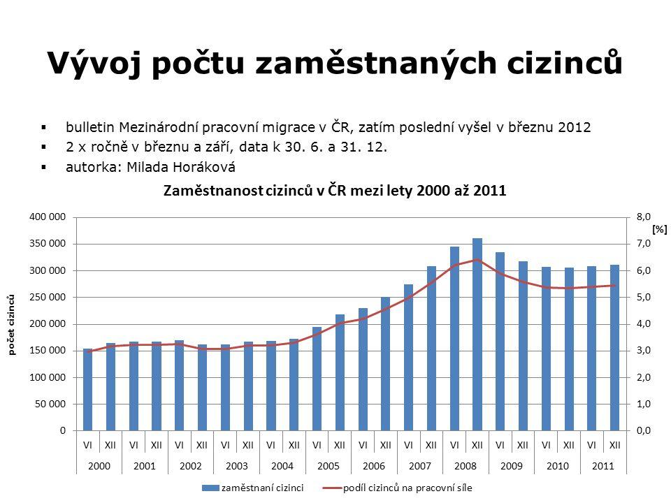 Vývoj počtu zaměstnaných cizinců  bulletin Mezinárodní pracovní migrace v ČR, zatím poslední vyšel v březnu 2012  2 x ročně v březnu a září, data k