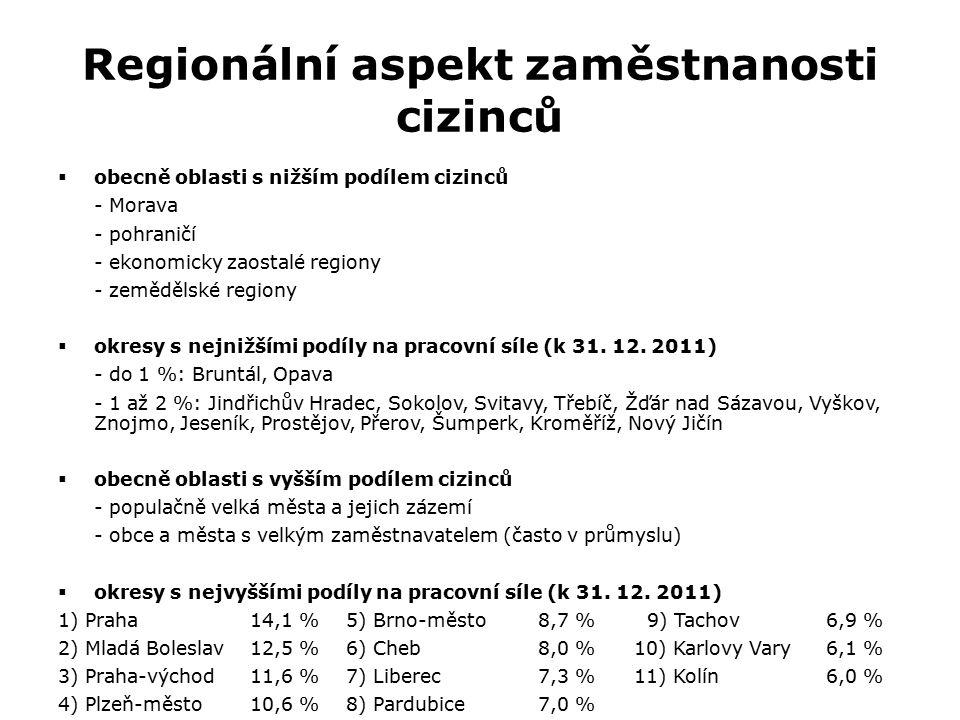 Regionální aspekt zaměstnanosti cizinců  obecně oblasti s nižším podílem cizinců - Morava - pohraničí - ekonomicky zaostalé regiony - zemědělské regi
