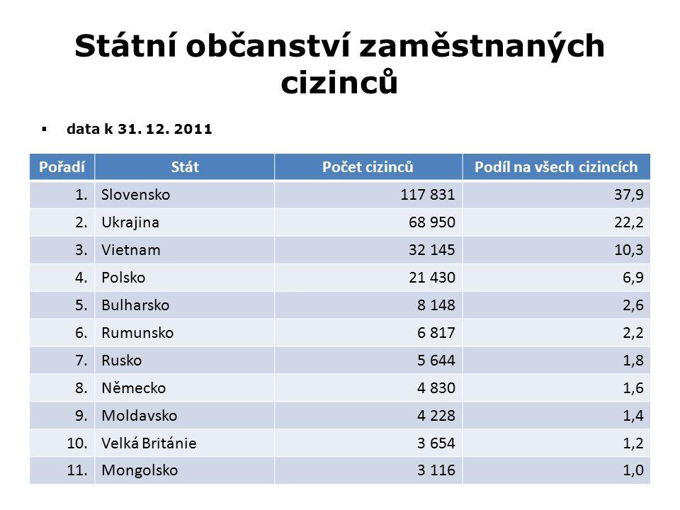 Státní občanství zaměstnaných cizinců  data k 31. 12. 2011 PořadíStátPočet cizincůPodíl na všech cizincích 1.Slovensko117 83137,9 2.Ukrajina68 95022,