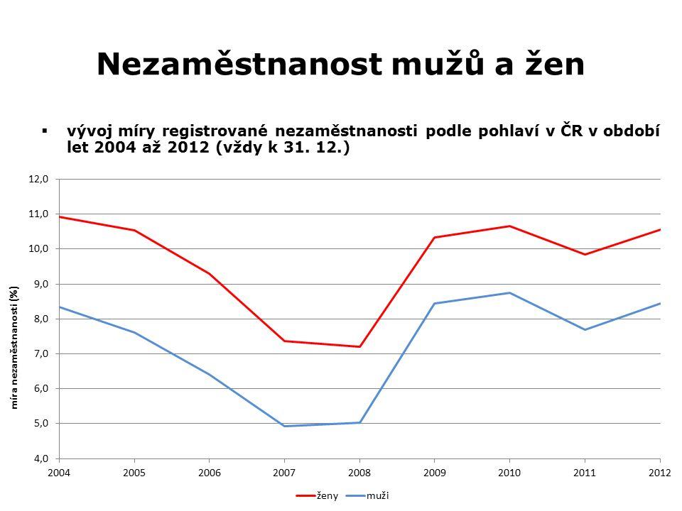Nezaměstnanost mužů a žen  vývoj míry registrované nezaměstnanosti podle pohlaví v ČR v období let 2004 až 2012 (vždy k 31. 12.)