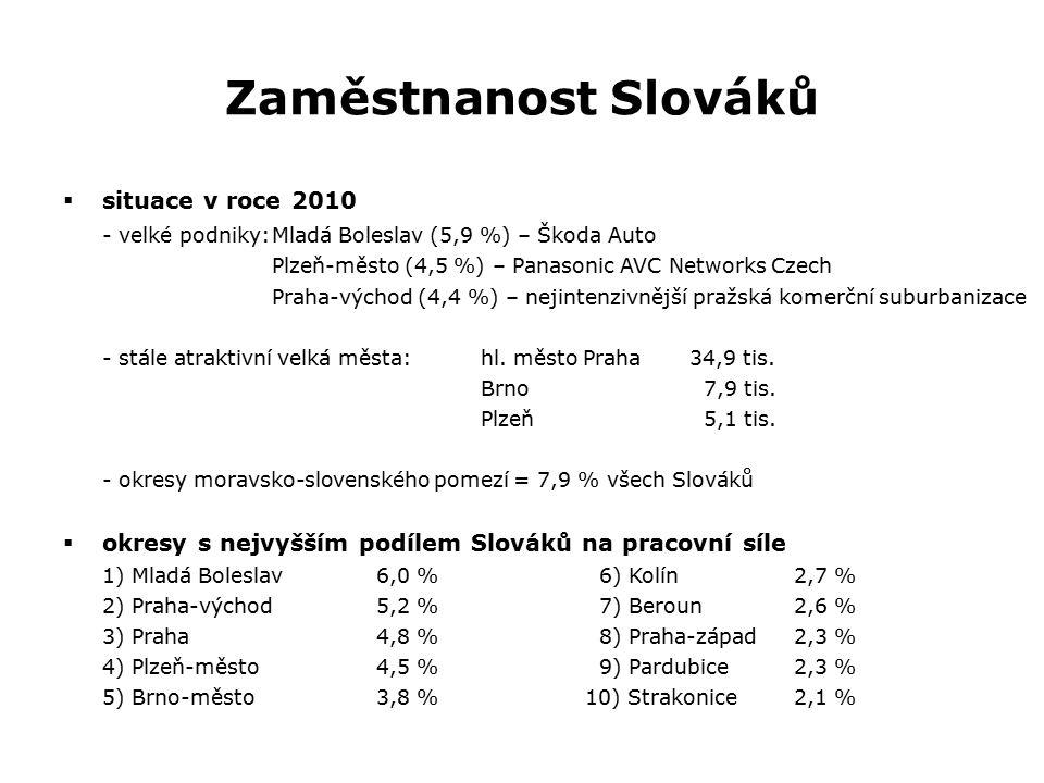 Zaměstnanost Slováků  situace v roce 2010 - velké podniky:Mladá Boleslav (5,9 %) – Škoda Auto Plzeň-město (4,5 %) – Panasonic AVC Networks Czech Prah
