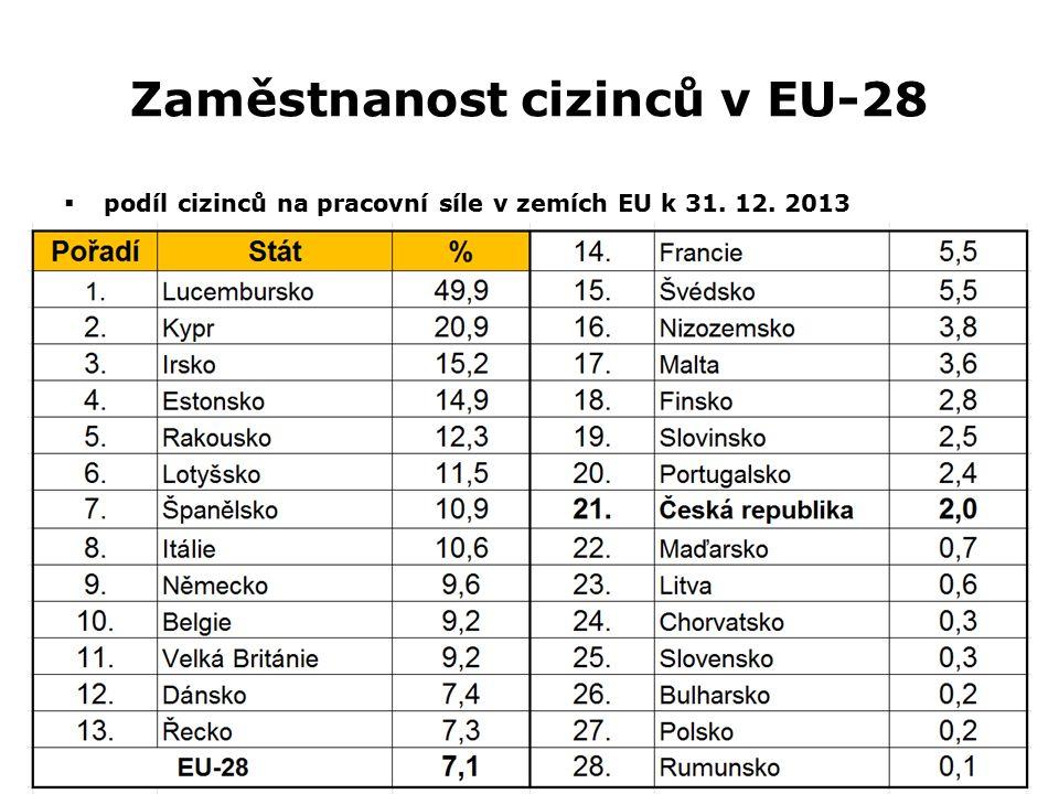 Zaměstnanost cizinců v EU-28  podíl cizinců na pracovní síle v zemích EU k 31. 12. 2013