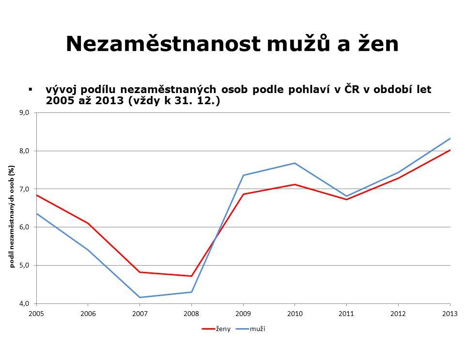 Nezaměstnanost mužů a žen  vývoj podílu nezaměstnaných osob podle pohlaví v ČR v období let 2005 až 2013 (vždy k 31. 12.)