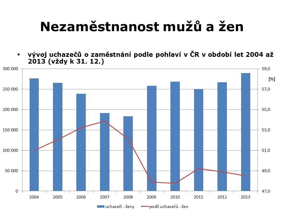 Nezaměstnanost mužů a žen  vývoj uchazečů o zaměstnání podle pohlaví v ČR v období let 2004 až 2013 (vždy k 31. 12.)