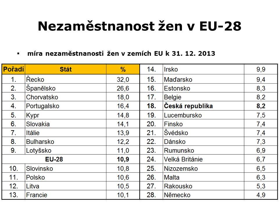 Nezaměstnanost žen v EU-28  míra nezaměstnanosti žen v zemích EU k 31. 12. 2013
