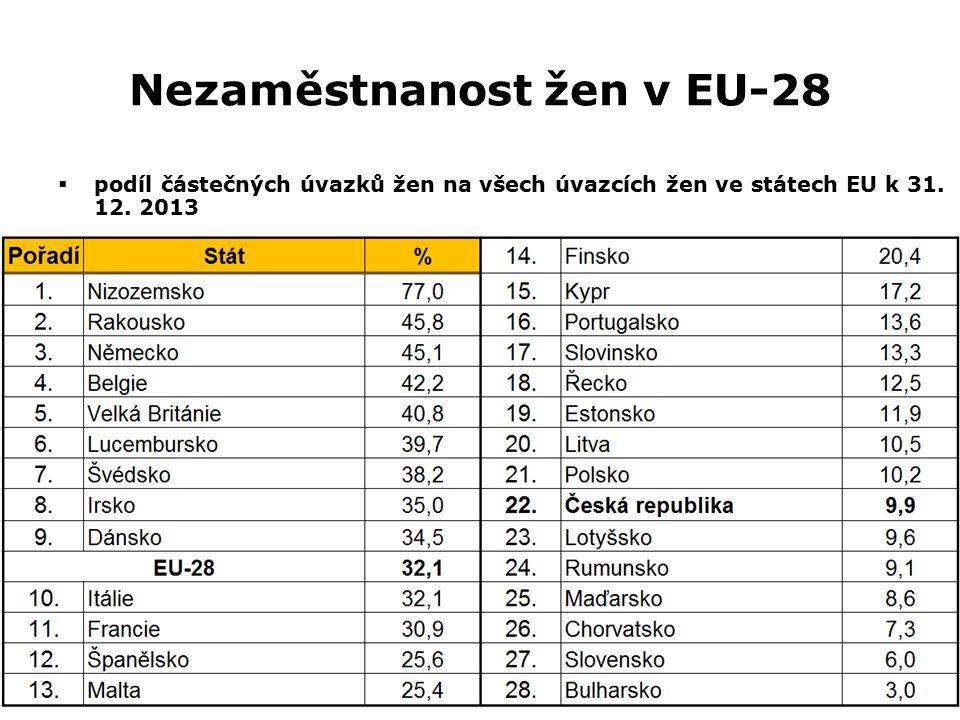 Nezaměstnanost žen v EU-28  podíl částečných úvazků žen na všech úvazcích žen ve státech EU k 31. 12. 2013
