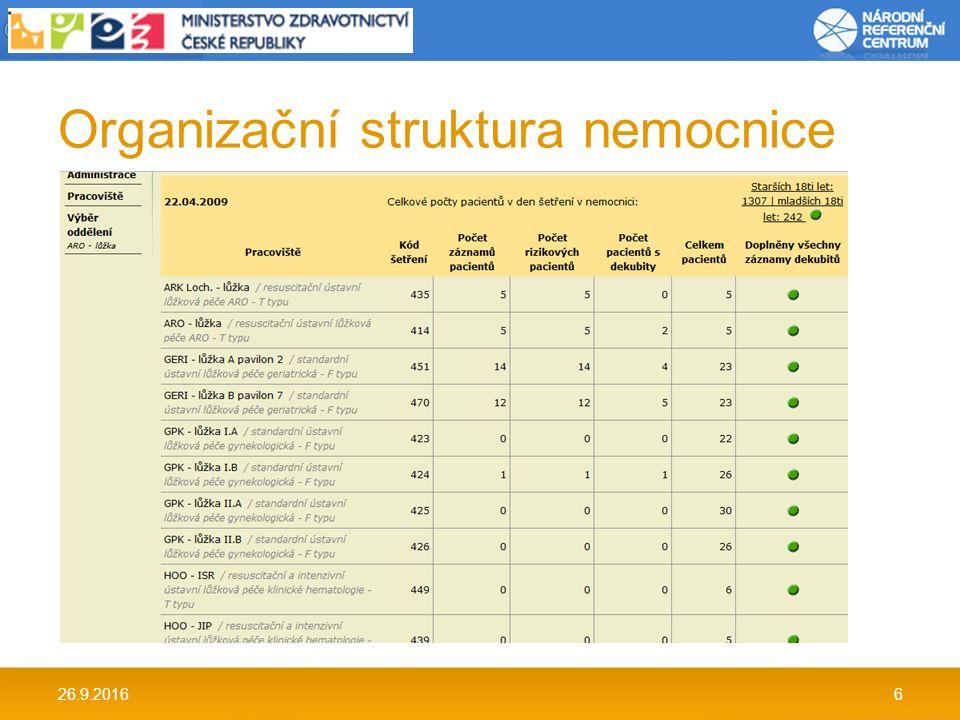 Organizační struktura nemocnice 26.9.20166