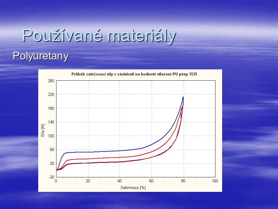 Používané materiály Polyuretany