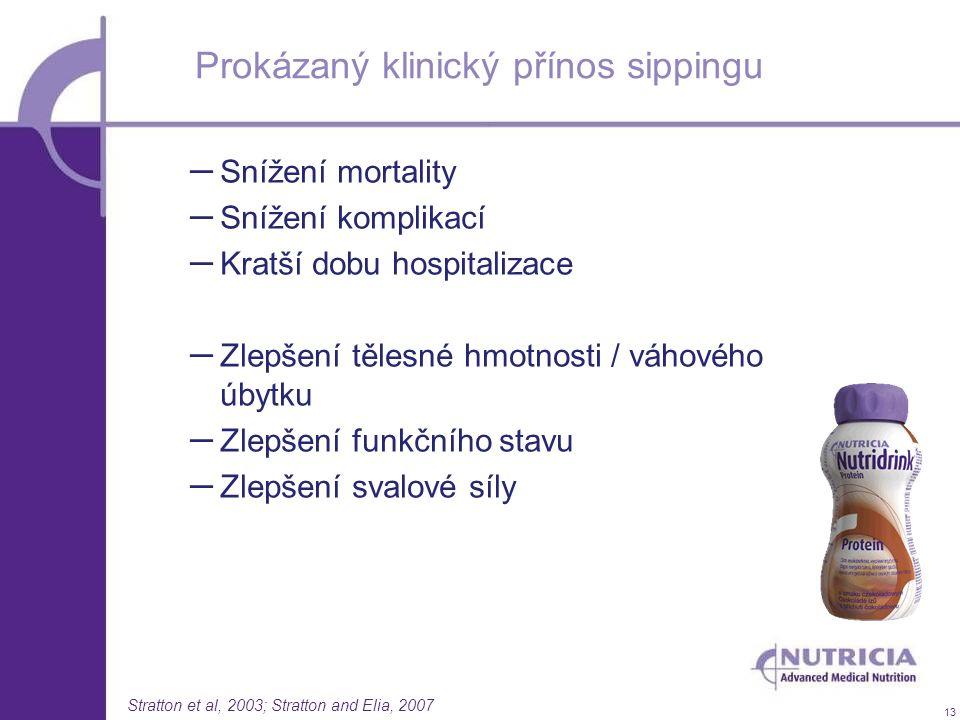 13 Prokázaný klinický přínos sippingu – Snížení mortality – Snížení komplikací – Kratší dobu hospitalizace – Zlepšení tělesné hmotnosti / váhového úby