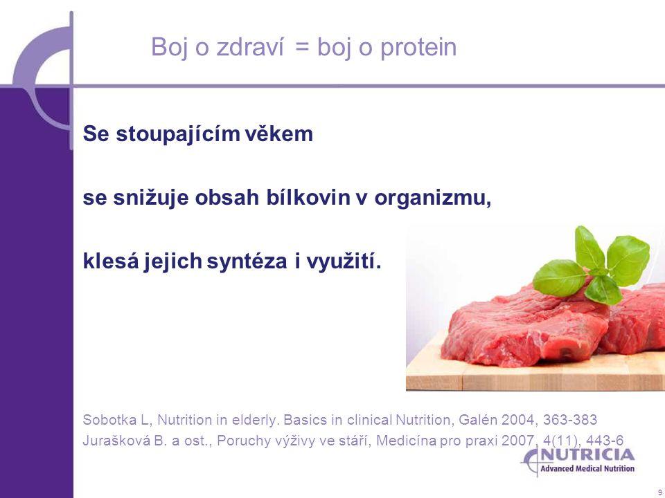 9 Boj o zdraví = boj o protein Se stoupajícím věkem se snižuje obsah bílkovin v organizmu, klesá jejich syntéza i využití. Sobotka L, Nutrition in eld