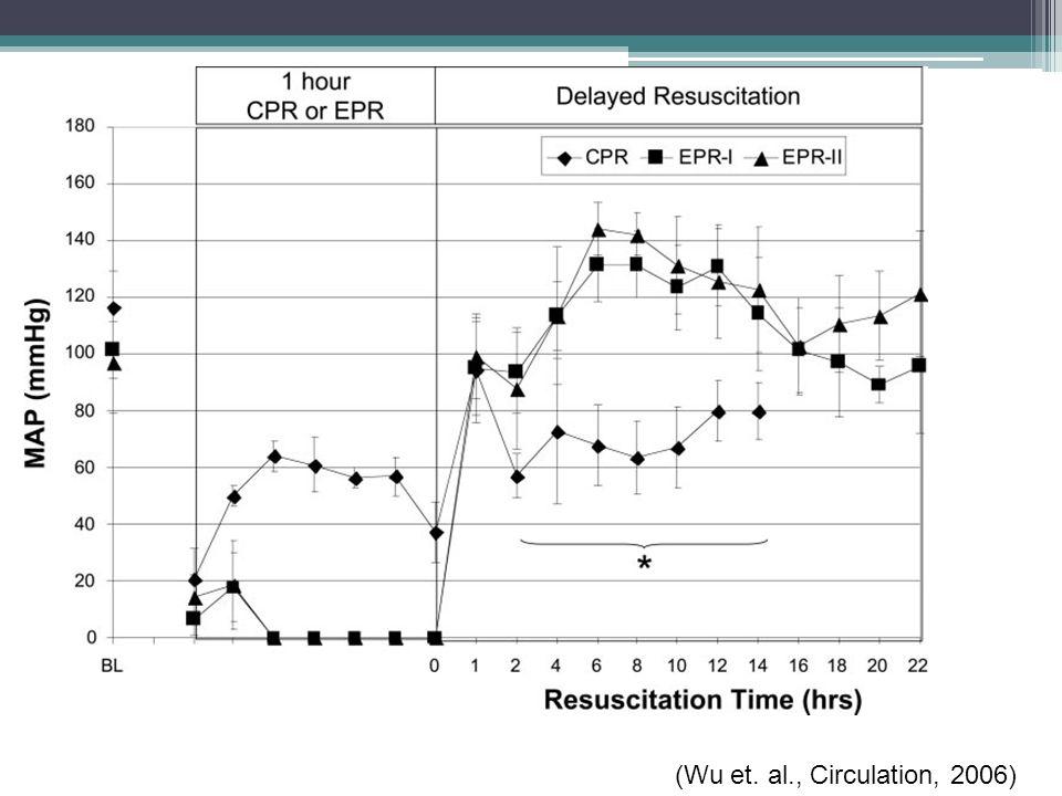 Praktický postup: úvod do HT Úvod hlazení je bojem o čas Zavedení rektálního/PMK čidla co nejčasněji ▫optimálně na místě příjmu ▫řada nemocných přijíždí již v hypotermii, tedy s optimální tělesnou teplotou Adekvátní sedace 30ml/kg krystaloidu (R 1/1) o teplotě 4°C jako bolus ▫ vždy, není-li kontraindikace (hypervolémie) ▫lépe podávat do periferních žil (cžk: arytmie)