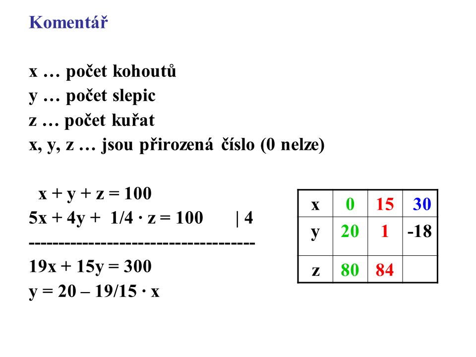 Komentář x … počet kohoutů y … počet slepic z … počet kuřat x, y, z … jsou přirozená číslo (0 nelze) x + y + z = 100 5x + 4y + 1/4 · z = 100 | 4 ------------------------------------- 19x + 15y = 300 y = 20 – 19/15 · x x015 30 y201-18 z8084