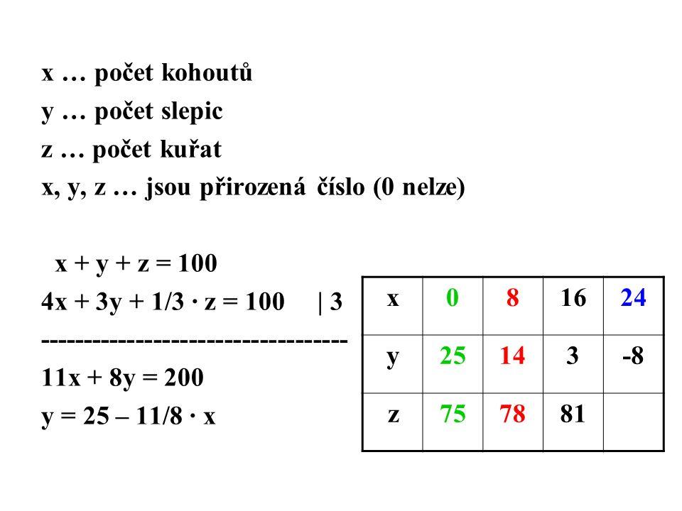 x … počet kohoutů y … počet slepic z … počet kuřat x, y, z … jsou přirozená číslo (0 nelze) x + y + z = 100 4x + 3y + 1/3 · z = 100 | 3 ----------------------------------- 11x + 8y = 200 y = 25 – 11/8 · x x081624 y25143-8 z757881