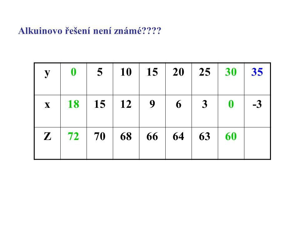 Alkuinovo řešení není známé???? y05101520253035 x1815129630-3 Z72706866646360