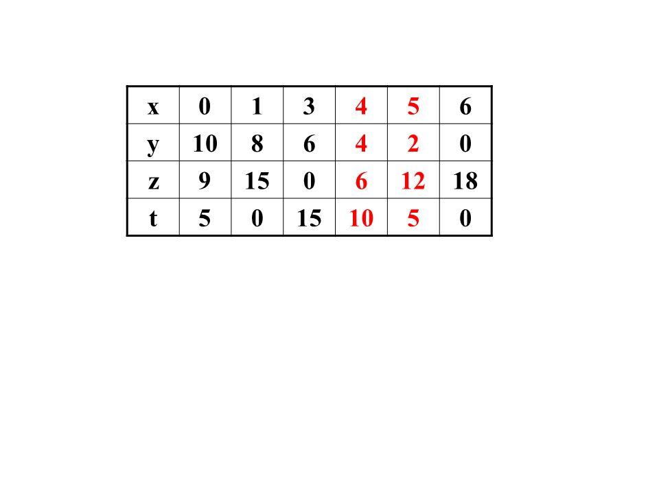 x013456 y1086420 z915061218 t50151050