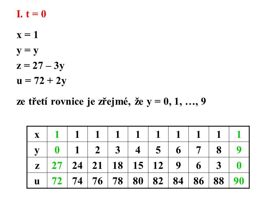 I. t = 0 x = 1 y = y z = 27 – 3y u = 72 + 2y ze třetí rovnice je zřejmé, že y = 0, 1, …, 9 x1111111111 y0123456789 z2724211815129630 u7274767880828486