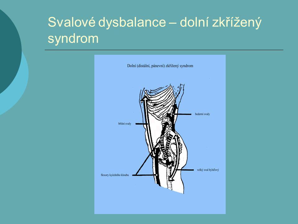Svalové dysbalance – dolní zkřížený syndrom