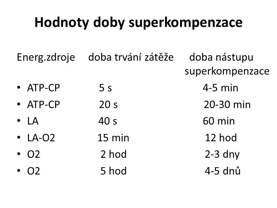 Hodnoty doby superkompenzace Energ.zdroje doba trvání zátěže doba nástupu superkompenzace ATP-CP 5 s 4-5 min ATP-CP 20 s 20-30 min LA 40 s 60 min LA-O2 15 min 12 hod O2 2 hod 2-3 dny O2 5 hod 4-5 dnů