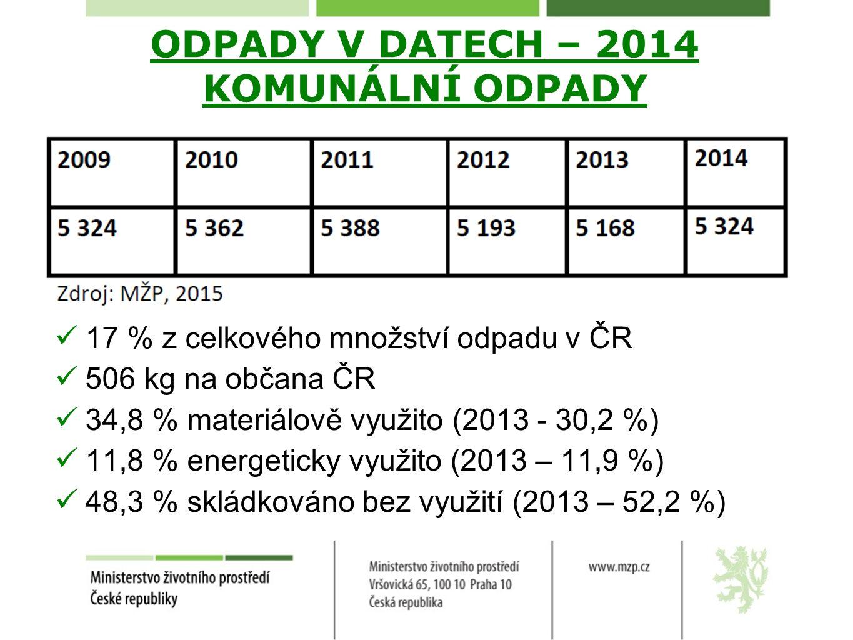 ODPADY V DATECH – 2014 KOMUNÁLNÍ ODPADY 17 % z celkového množství odpadu v ČR 506 kg na občana ČR 34,8 % materiálově využito (2013 - 30,2 %) 11,8 % energeticky využito (2013 – 11,9 %) 48,3 % skládkováno bez využití (2013 – 52,2 %)