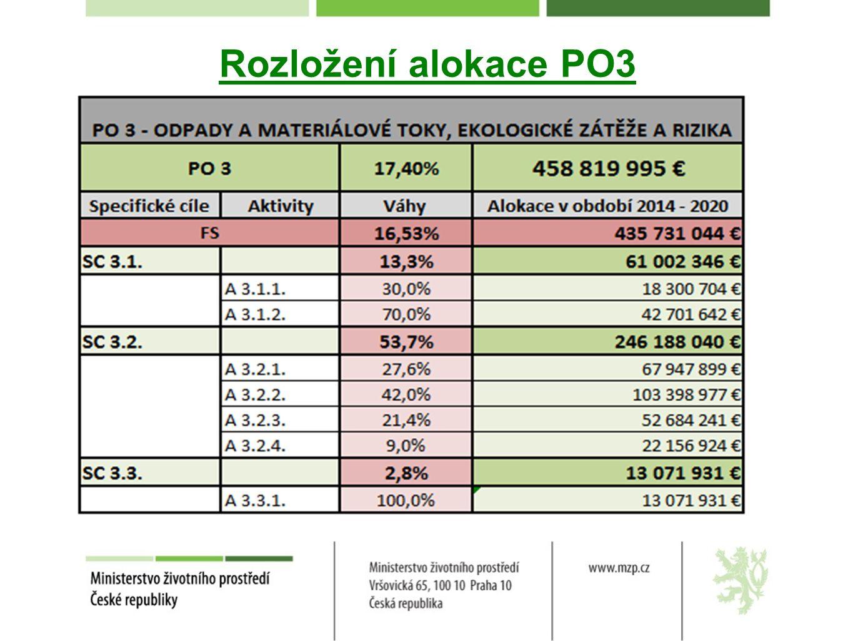 Rozložení alokace PO3