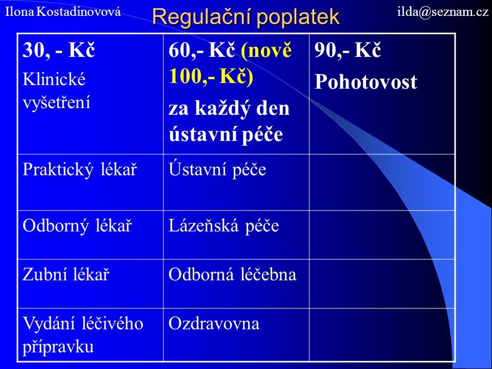 Regulační poplatek Ilona Kostadinovová ilda@seznam.cz 30, - Kč Klinické vyšetření 60,- Kč (nově 100,- Kč) za každý den ústavní péče 90,- Kč Pohotovost Praktický lékařÚstavní péče Odborný lékařLázeňská péče Zubní lékařOdborná léčebna Vydání léčivého přípravku Ozdravovna