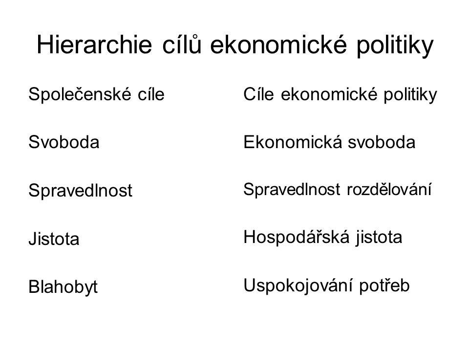 Hierarchie cílů ekonomické politiky Společenské cíle Svoboda Spravedlnost Jistota Blahobyt Cíle ekonomické politiky Ekonomická svoboda Spravedlnost ro