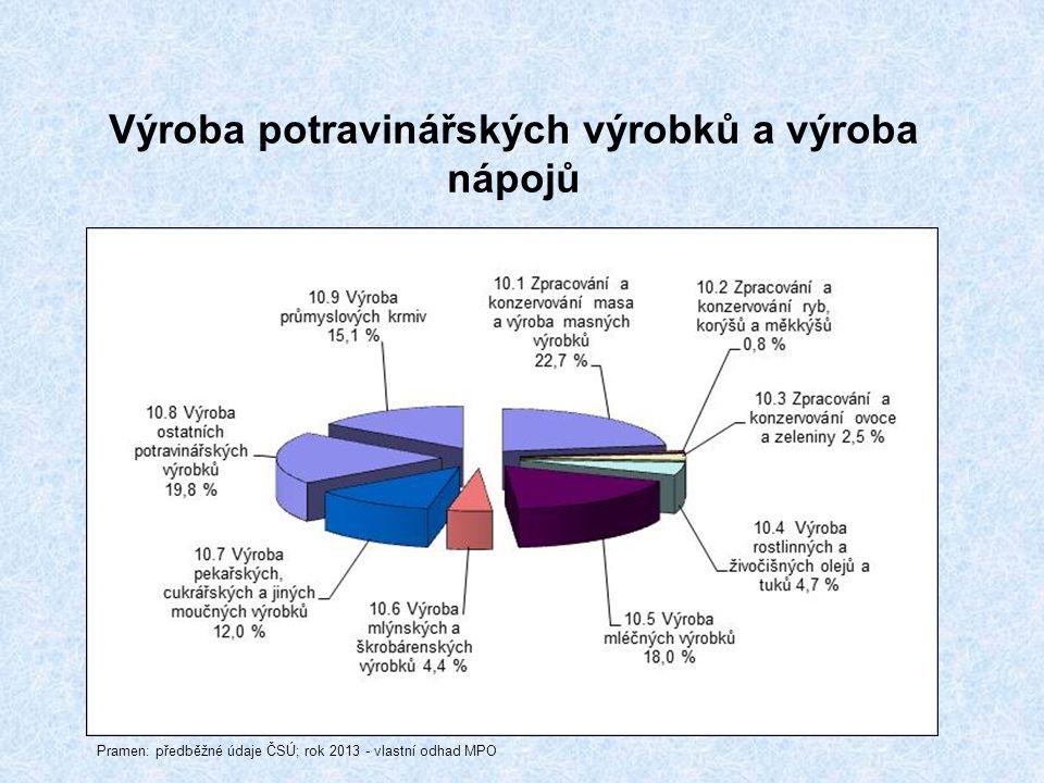 Výroba potravinářských výrobků a výroba nápojů Pramen: předběžné údaje ČSÚ; rok 2013 - vlastní odhad MPO