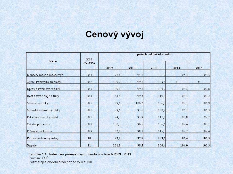 Cenový vývoj Název Kód CZ-CPA průměr od počátku roku 2009 201020112012 2013 Konzerv.maso a masné výr.10.198,6 95,7101,2105,7 103,3 Zprac.,konz.ryby,m.plody10.2100,2 99,7103,8x x Uprav.a konz.ovoce a zel.10.3100,1 99,8105,2103,4 102,6 Rost.a živoč.oleje a tuky10.484,5 99,6119,3103,1 100,2 Mléčné výrobky10.589,1 106,2106,398,1 106,9 Mlýnské a škrob.výrobky10.679,5 93,6130,295,1 106,3 Pekařské výrobky a těst.10.794,7 93,9117,8103,8 99,7 Ostatní potraviny10.8100,7 96,5106,6107,4 100,1 Průmyslová krmiva10.982,8 98,1115,0107,2 109,4 Potravinářské výrobky1093,0 97,8109,6103,4 103,5 Nápoje11101,1 98,5100,4104,0 100,3 Tabulka 1.1 - Index cen průmyslových výrobců v letech 2009 - 2013 Pramen: ČSÚ Pozn: stejné období předchozího roku = 100