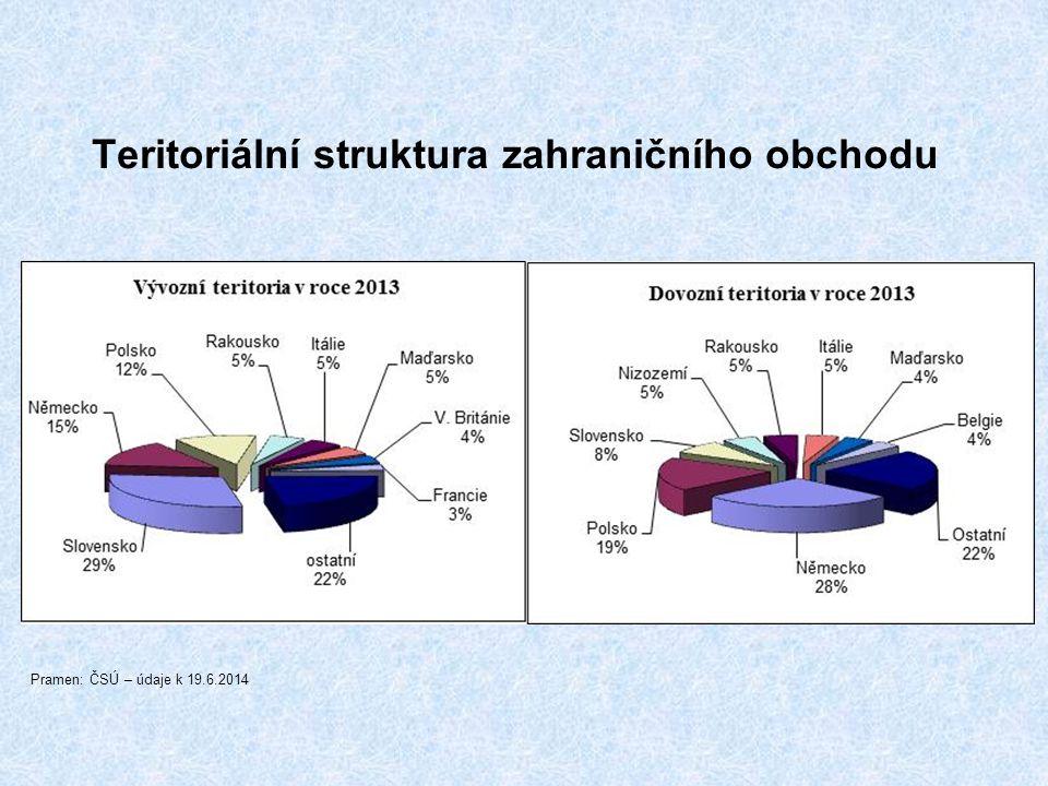 Teritoriální struktura zahraničního obchodu Pramen: ČSÚ – údaje k 19.6.2014