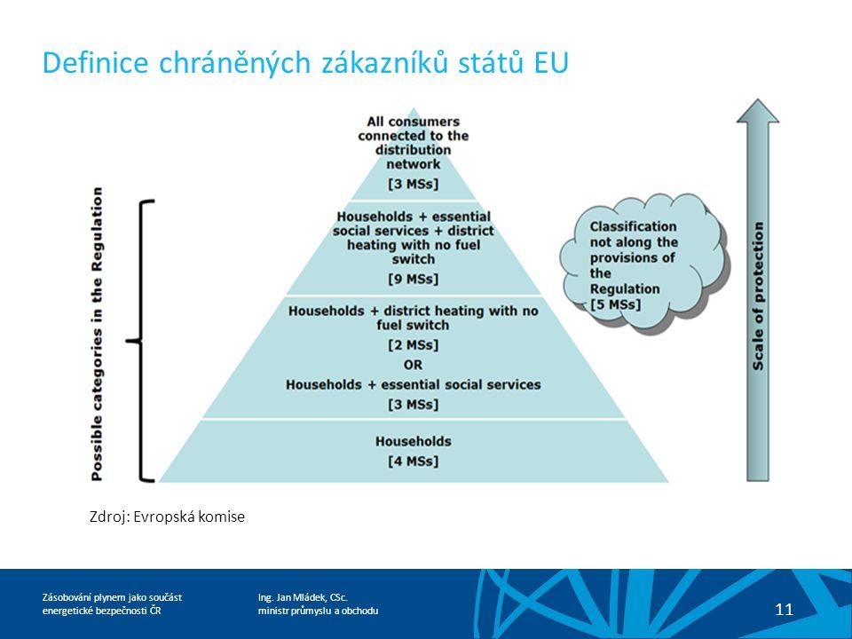 Ing. Jan Mládek, CSc. ministr průmyslu a obchodu 11 Zásobování plynem jako součást energetické bezpečnosti ČR Definice chráněných zákazníků států EU Z