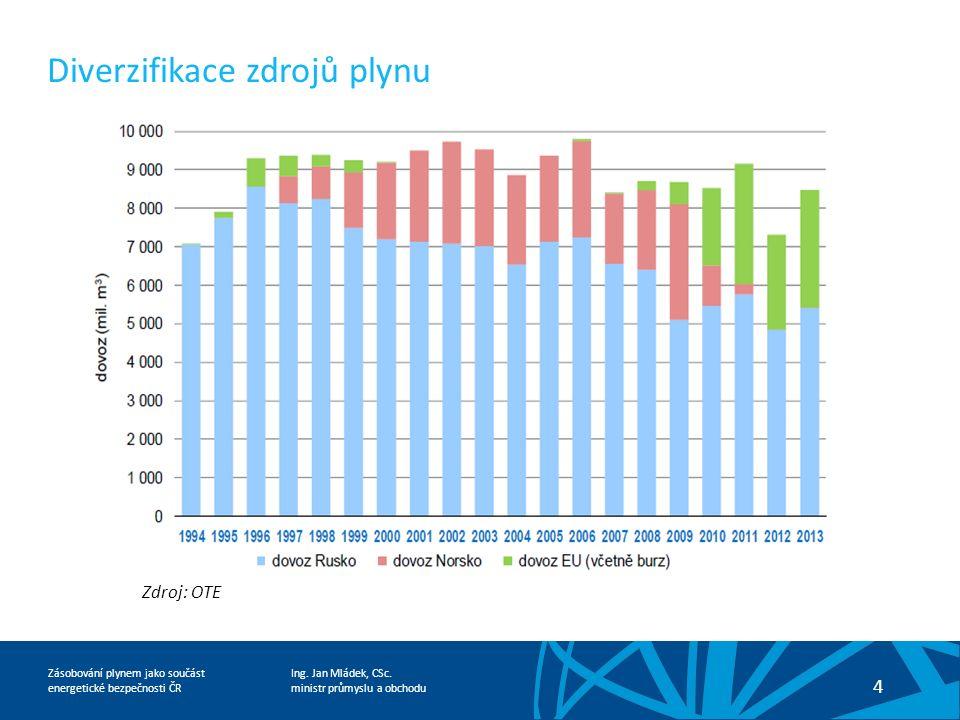 Ing. Jan Mládek, CSc. ministr průmyslu a obchodu 4 Zásobování plynem jako součást energetické bezpečnosti ČR Diverzifikace zdrojů plynu Zdroj: OTE