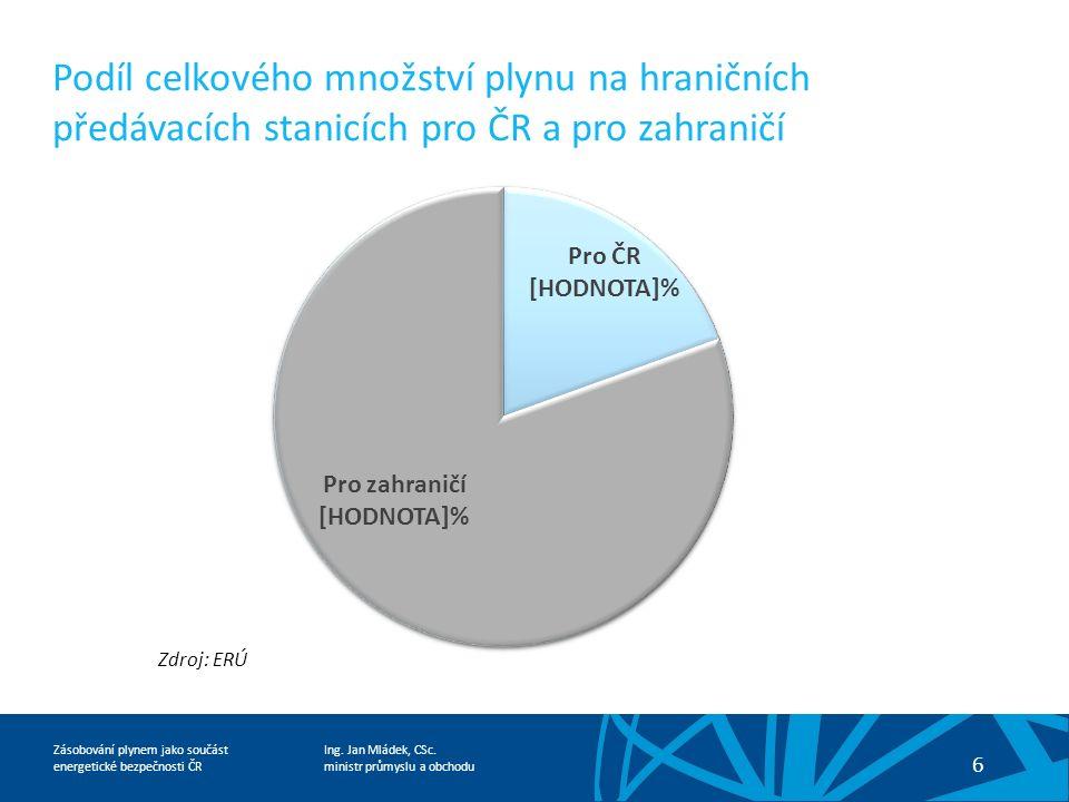 Ing. Jan Mládek, CSc. ministr průmyslu a obchodu 6 Zásobování plynem jako součást energetické bezpečnosti ČR Podíl celkového množství plynu na hraničn