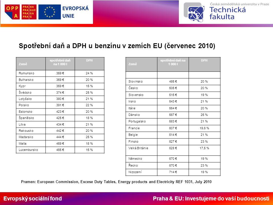 Evropský sociální fond Praha & EU: Investujeme do vaší budoucnosti Země spotřební daň na 1 000 l DPH Rumunsko359 €24 % Bulharsko359 €20 % Kypr359 €15 % Švédsko374 €25 % Lotyšsko380 €21 % Polsko391 €22 % Estonsko423 €20 % Španělsko425 €18 % Litva434 €21 % Rakousko442 €20 % Maďarsko444 €25 % Malta459 €18 % Lucembursko465 €15 % Země spotřební daň na 1 000 l DPH Slovinsko485 €20 % Česko505 €20 % Slovensko515 €19 % Irsko543 €21 % Itálie564 €20 % Dánsko567 €25 % Portugalsko583 €21 % Francie607 €19,6 % Belgie614 €21 % Finsko627 €23 % Velká Británie628 €17,5 % Německo670 €19 % Řecko670 €23 % Nizozemí714 €19 % Spotřební daň a DPH u benzínu v zemích EU (červenec 2010) Pramen: European Commission, Excese Duty Tables, Energy products and Electricity REF 1031, July 2010