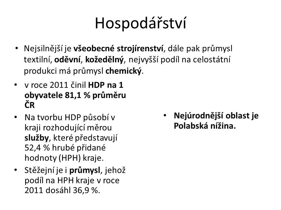 Hospodářství v roce 2011 činil HDP na 1 obyvatele 81,1 % průměru ČR Na tvorbu HDP působí v kraji rozhodující měrou služby, které představují 52,4 % hrubé přidané hodnoty (HPH) kraje.
