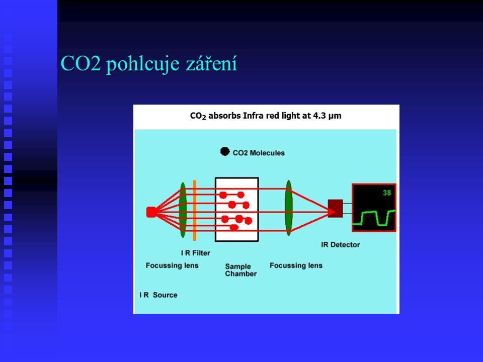 CO2 pohlcuje záření