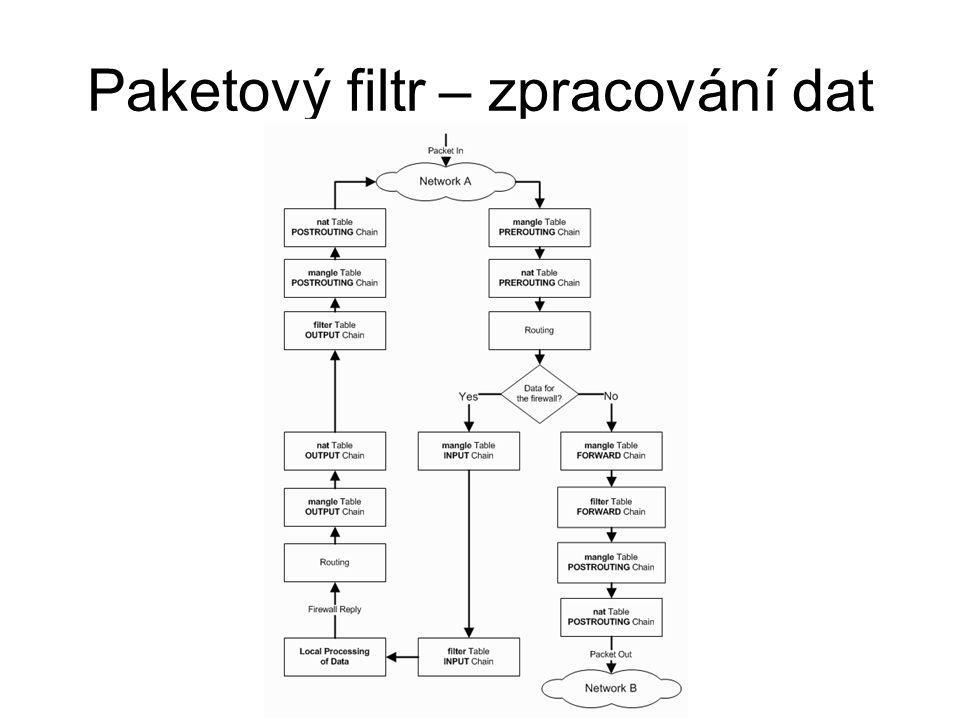 Paketový filtr – zpracování dat