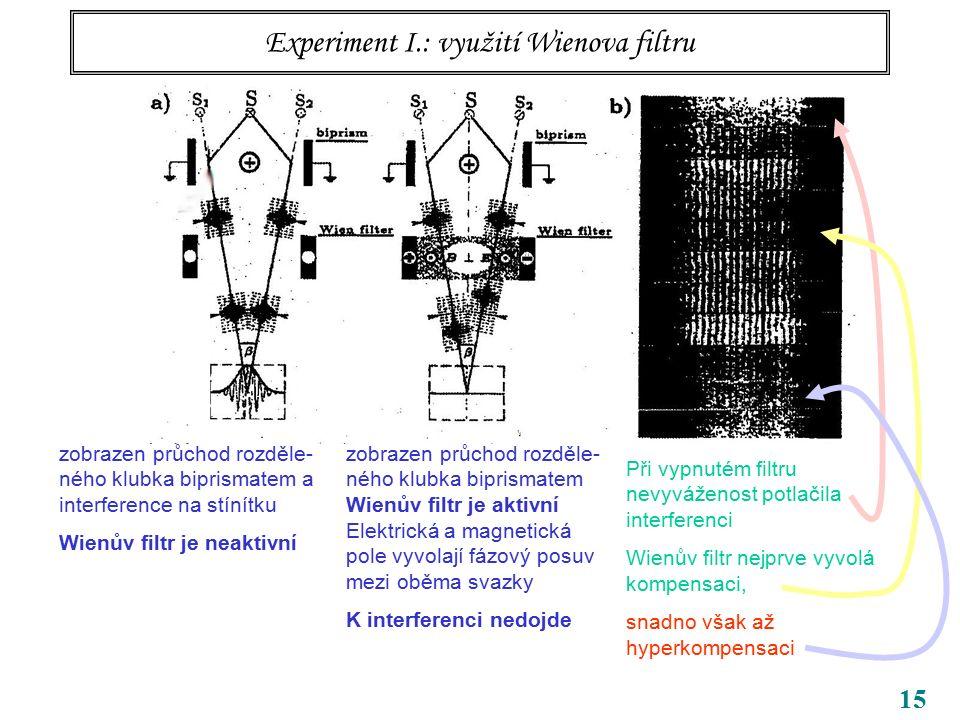 15 Experiment I.: využití Wienova filtru zobrazen průchod rozděle- ného klubka biprismatem a interference na stínítku Wienův filtr je neaktivní zobraz