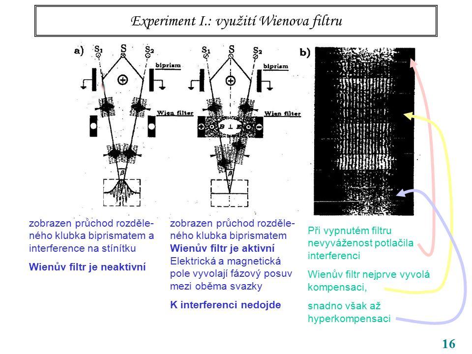 16 Experiment I.: využití Wienova filtru zobrazen průchod rozděle- ného klubka biprismatem a interference na stínítku Wienův filtr je neaktivní zobraz
