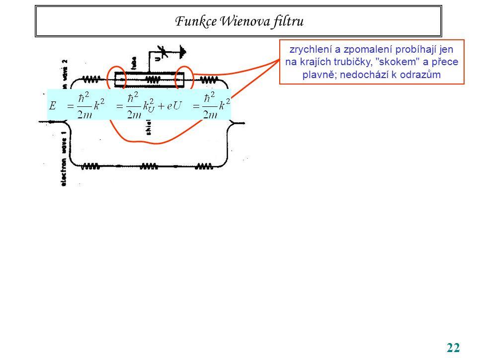 22 Funkce Wienova filtru zrychlení a zpomalení probíhají jen na krajích trubičky,