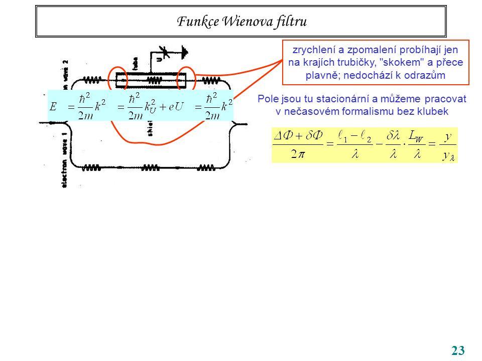 23 Funkce Wienova filtru zrychlení a zpomalení probíhají jen na krajích trubičky,