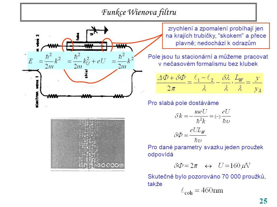 25 Funkce Wienova filtru zrychlení a zpomalení probíhají jen na krajích trubičky,