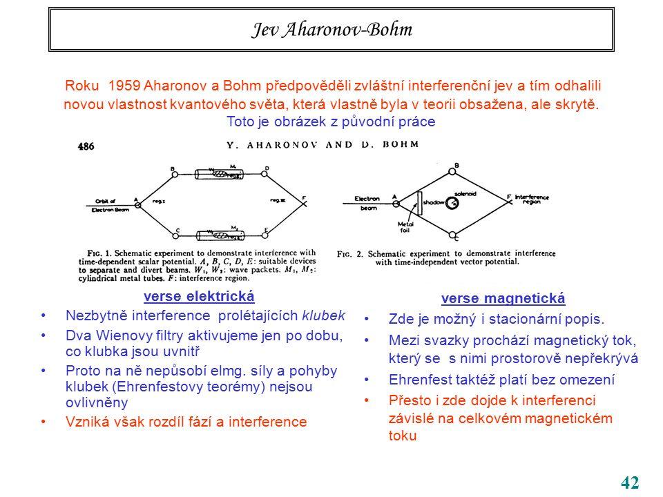 42 Jev Aharonov-Bohm verse elektrická Nezbytně interference prolétajících klubek Dva Wienovy filtry aktivujeme jen po dobu, co klubka jsou uvnitř Prot