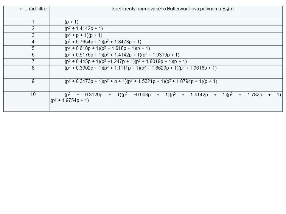 n... řád filtrukoeficienty normovaného Butterworthova polynomu B N (p) 1(p + 1) 2(p 2 + 1.4142p + 1) 3(p 2 + p + 1)(p + 1) 4(p 2 + 0.7654p + 1)(p 2 +
