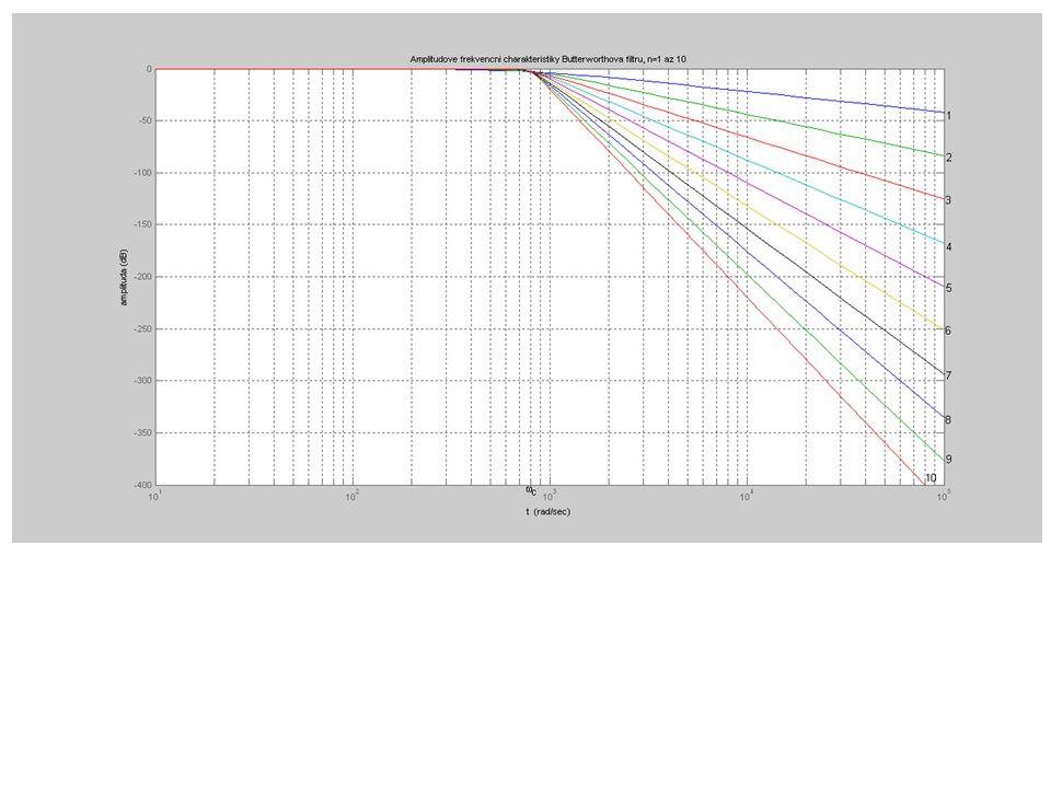 Fázová frekvenční charakteristika vykazuje v propustném pásmu plynulou změnu fáze s frekvencí, se sklonem daným řádem filtru.