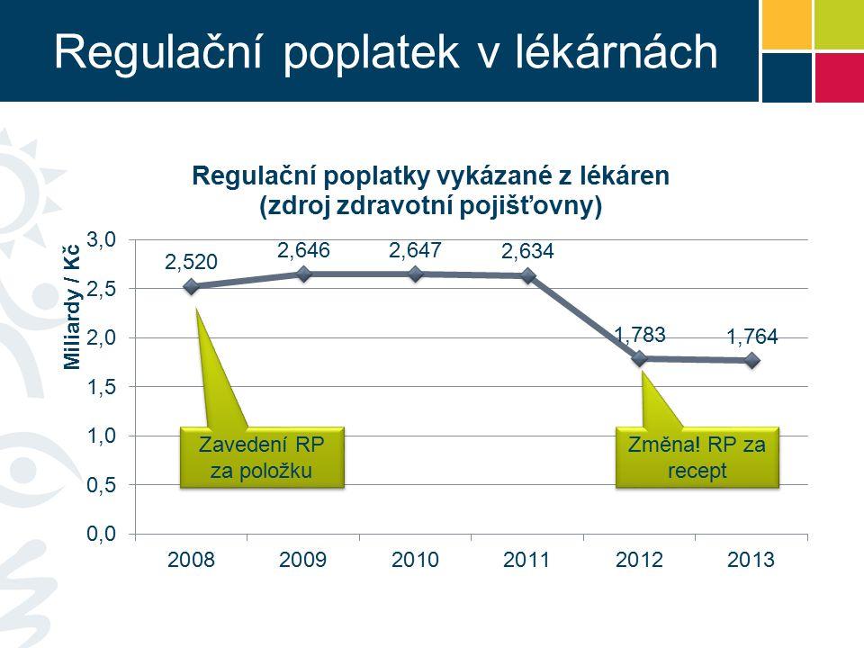 Regulační poplatek v lékárnách Změna! RP za recept Zavedení RP za položku