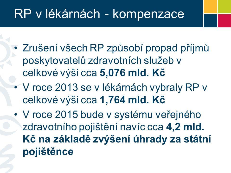 RP v lékárnách - kompenzace Zrušení všech RP způsobí propad příjmů poskytovatelů zdravotních služeb v celkové výši cca 5,076 mld.