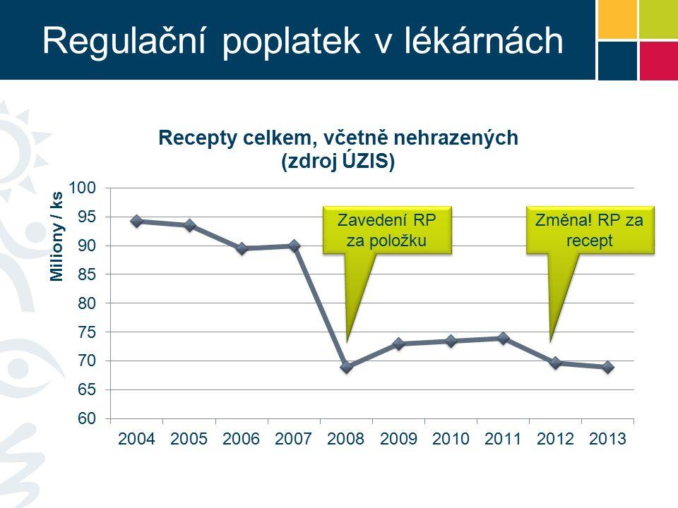 Regulační poplatek v lékárnách Zavedení RP za položku Změna! RP za recept